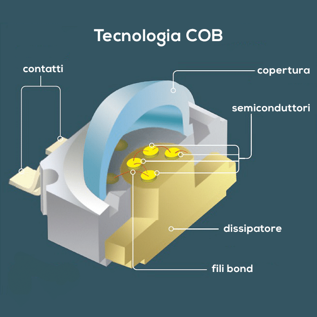 tecnologia cob led specifiche totali